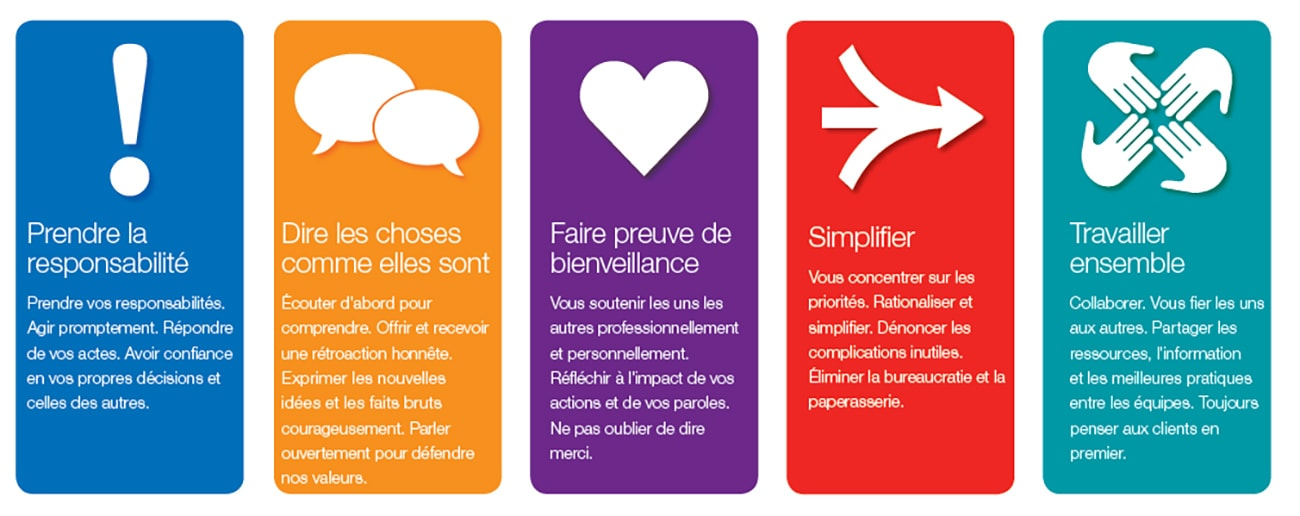 staples core values in french